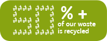50%+ of our waste is recycled